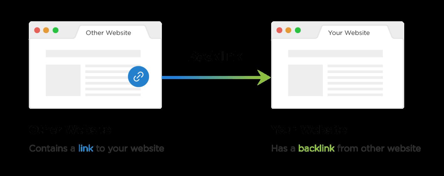 Exemplo de um site fazendo link para outro site